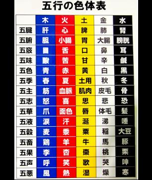 五行の色体表